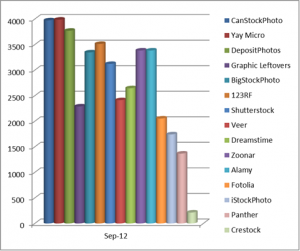 Earnings from stock photographs on microstock agencies in September 2012