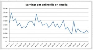 Drop in Earnings on Fotolia
