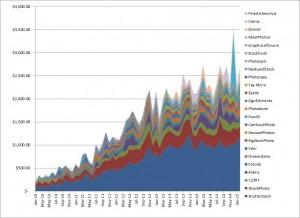 Growth in Earnings